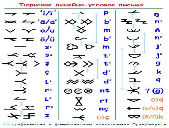 Картинки Орхоно-енисейская письменность