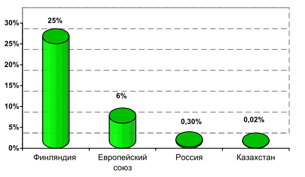 Доля использования альтернативных источников энергии от общего энергопотребления (%).