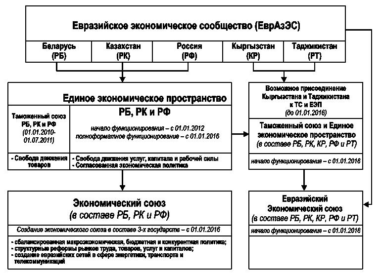 Рис. 1. Евразийское экономическое сообщество (ЕврАзЭС)