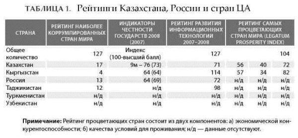 Рейтинги Казахстана, России и стран ЦА
